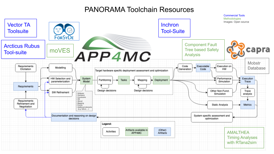 Panorama Toolchain Resources